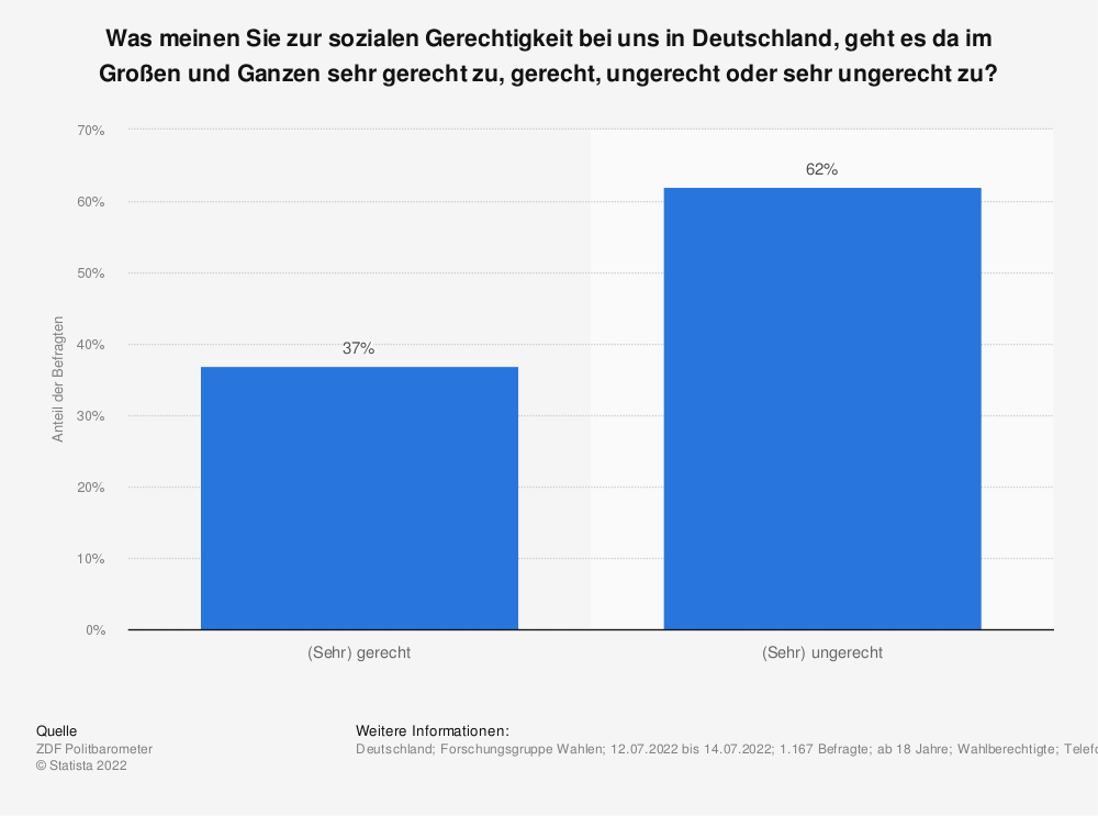 Statistik: Was meinen Sie zur sozialen Gerechtigkeit bei uns in Deutschland, geht es da im Großen und Ganzen sehr gerecht zu, gerecht, ungerecht oder sehr ungerecht zu? | Statista