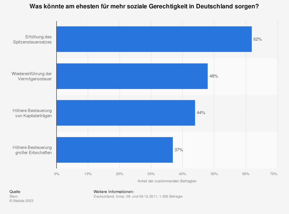 Statistik: Was könnte am ehesten für mehr soziale Gerechtigkeit in Deutschland sorgen? | Statista