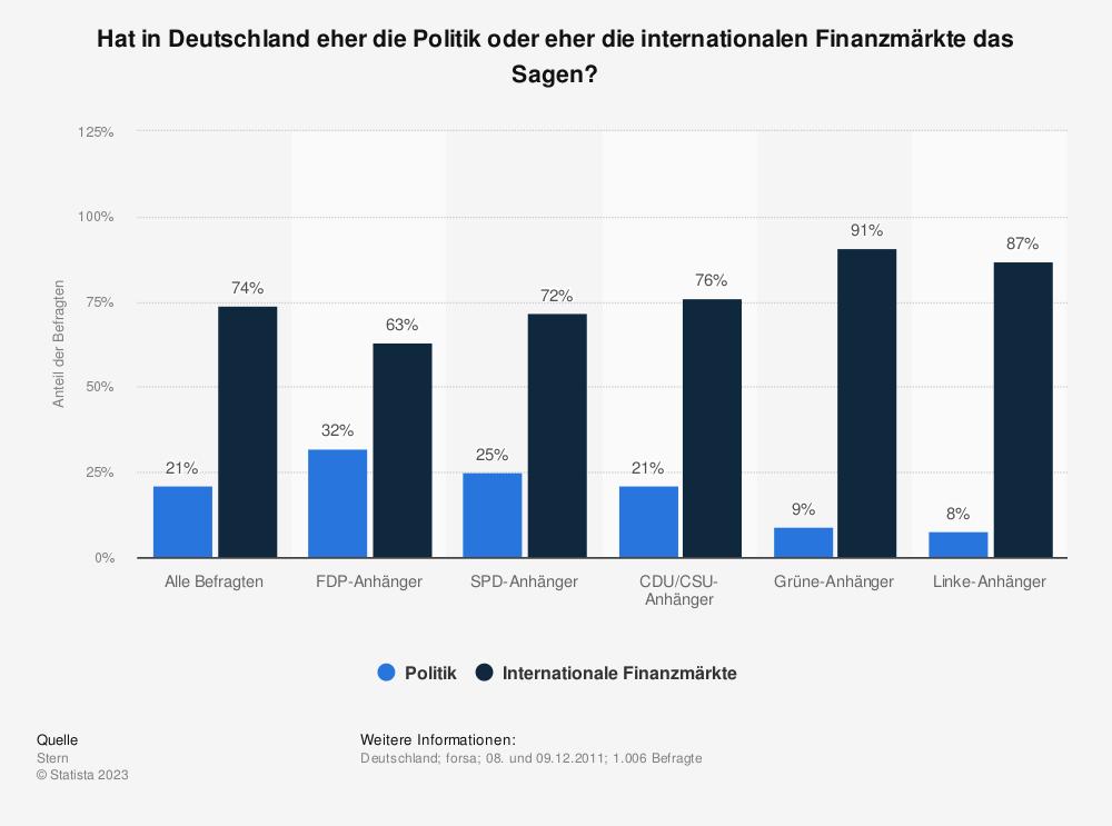 Statistik: Hat in Deutschland eher die Politik oder eher die internationalen Finanzmärkte das Sagen? | Statista