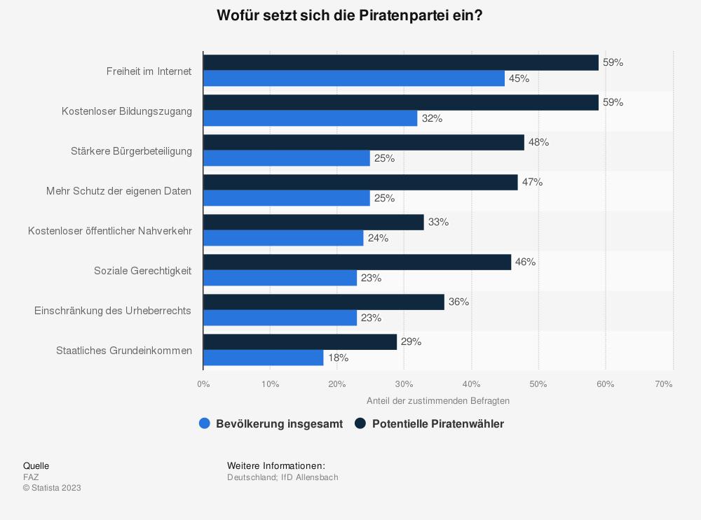 Statistik: Wofür setzt sich die Piratenpartei ein? | Statista