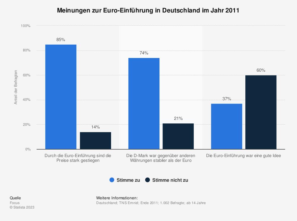 Statistik: Meinungen zur Euro-Einführung in Deutschland im Jahr 2011 | Statista