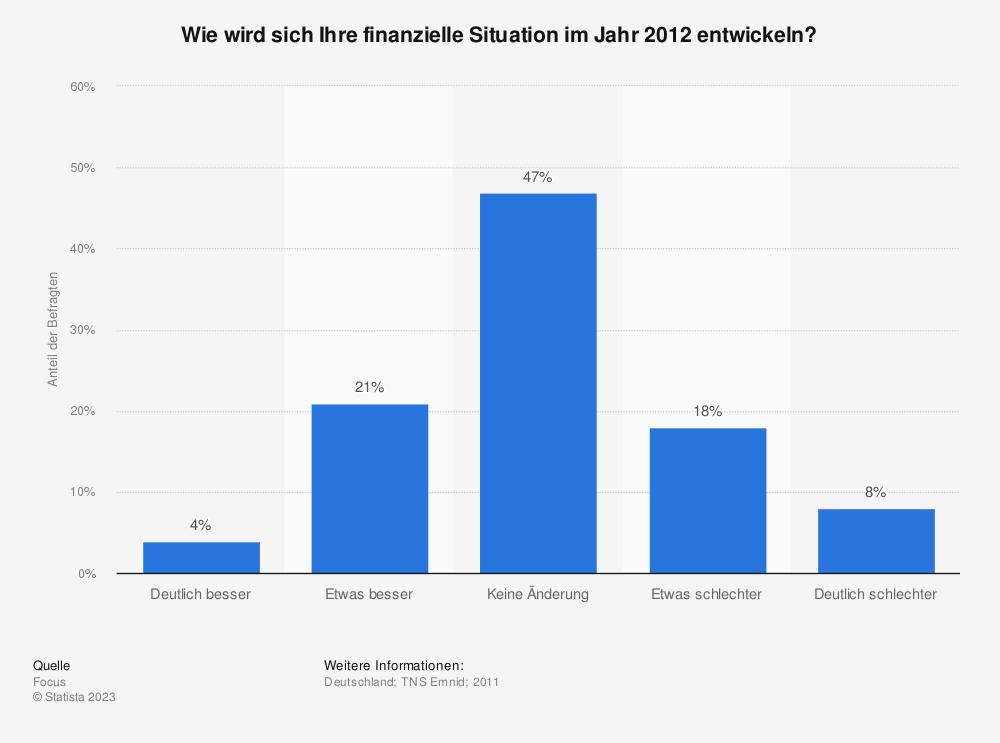 Statistik: Wie wird sich Ihre finanzielle Situation im Jahr 2012 entwickeln? | Statista