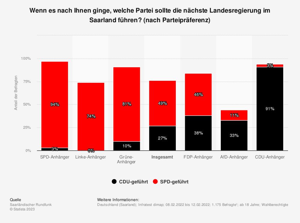 Statistik: Sollte die nächste Landesregierung im Saarland wieder von der CDU geführt sein oder sollte sie von der SPD geführt sein? [nach Parteipräferenz] | Statista
