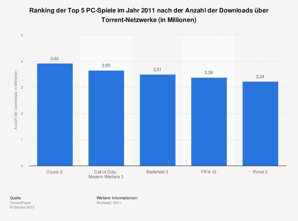Statistik: Ranking der Top 5 PC-Spiele im Jahr 2011 nach der Anzahl der Downloads über Torrent-Netzwerke (in Millionen) | Statista