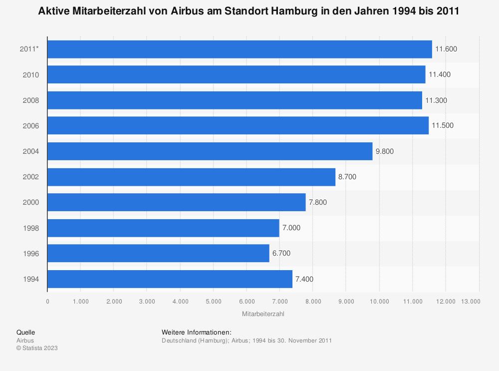 Statistik: Aktive Mitarbeiterzahl von Airbus am Standort Hamburg in den Jahren 1994 bis 2011 | Statista