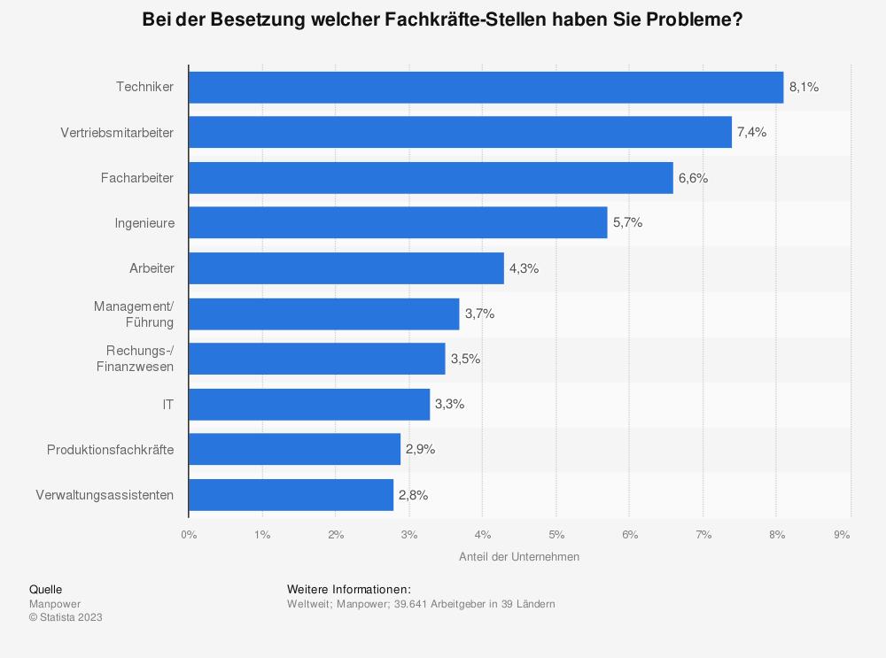 Statistik: Bei der Besetzung welcher Fachkräfte-Stellen haben Sie Probleme? | Statista