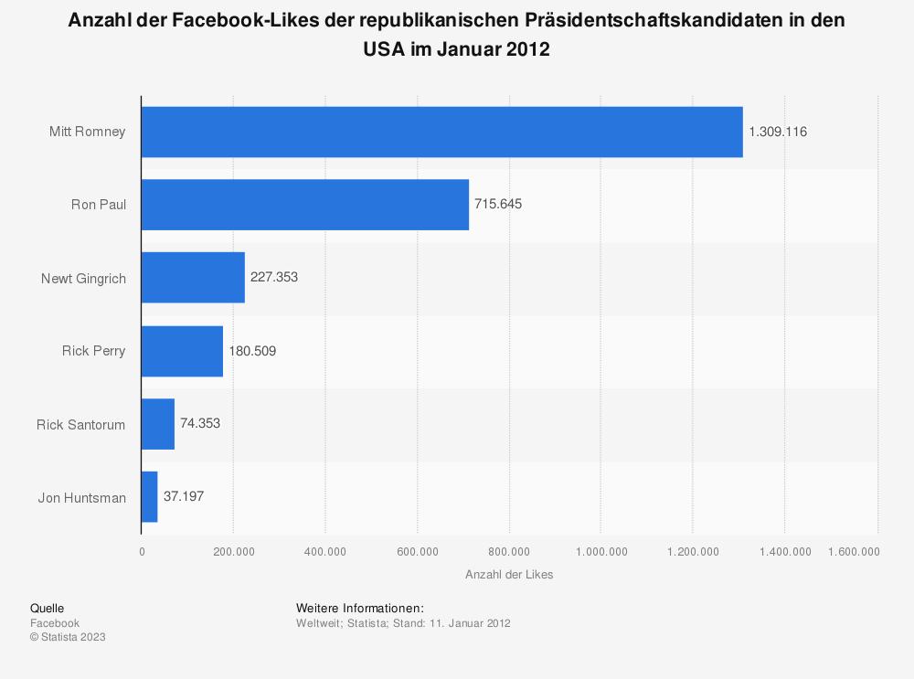 Statistik: Anzahl der Facebook-Likes der republikanischen Präsidentschaftskandidaten in den USA im Januar 2012 | Statista