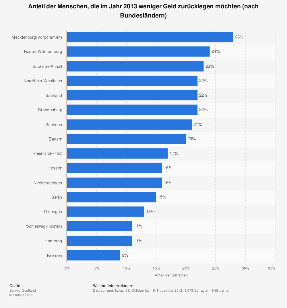 Statistik: Anteil der Menschen, die im Jahr 2013 weniger Geld zurücklegen möchten (nach Bundesländern) | Statista