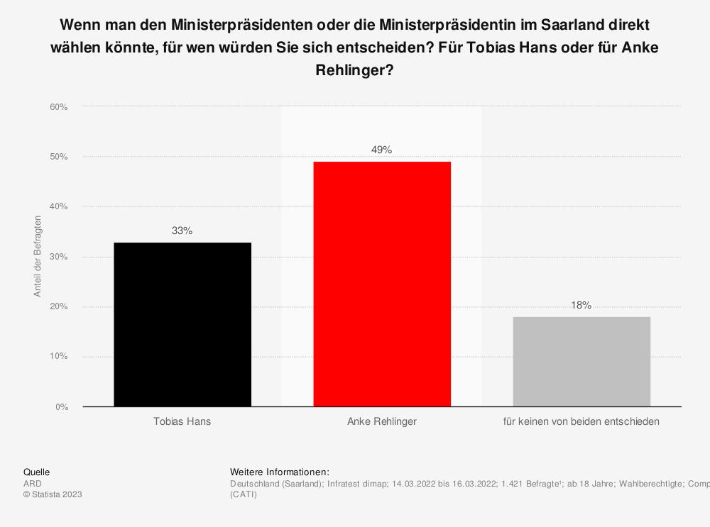 Statistik: Wenn man den Ministerpräsidenten oder die Ministerpräsidentin im Saarland direkt wählen könnte, für wen würden Sie sich entscheiden?  Für Tobias Hans oder für Anke Rehlinger? | Statista