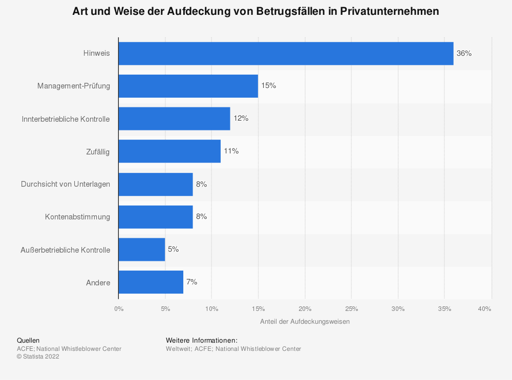 Statistik: Art und Weise der Aufdeckung von Betrugsfällen in Privatunternehmen | Statista