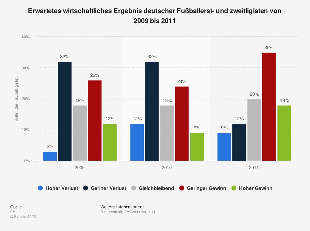 Statistik: Erwartetes wirtschaftliches Ergebnis deutscher Fußballerst- und zweitligisten von 2009 bis 2011 | Statista