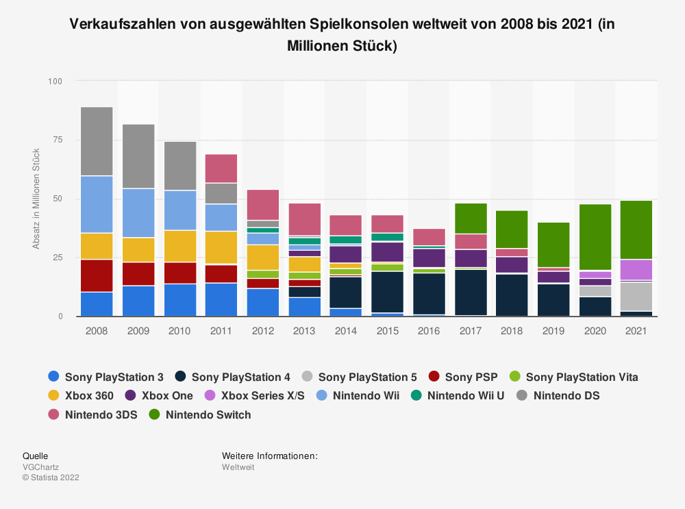Statistik: Verkaufszahlen von ausgewählten Spielkonsolen weltweit von 2008 bis 2018 (in Millionen Stück) | Statista