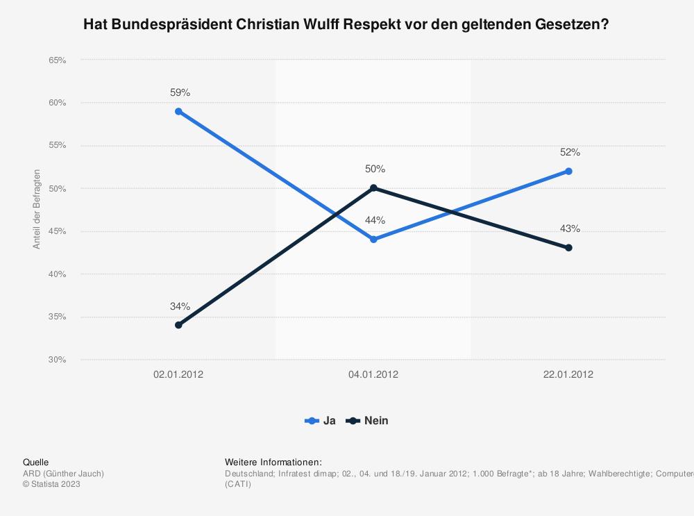 Statistik: Hat Bundespräsident Christian Wulff Respekt vor den geltenden Gesetzen? | Statista