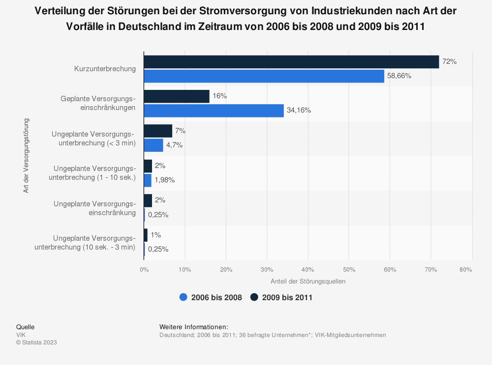 Statistik: Verteilung der Störungen bei der Stromversorgung von Industriekunden nach Art der Vorfälle in Deutschland im Zeitraum von 2006 bis 2008 und 2009 bis 2011 | Statista