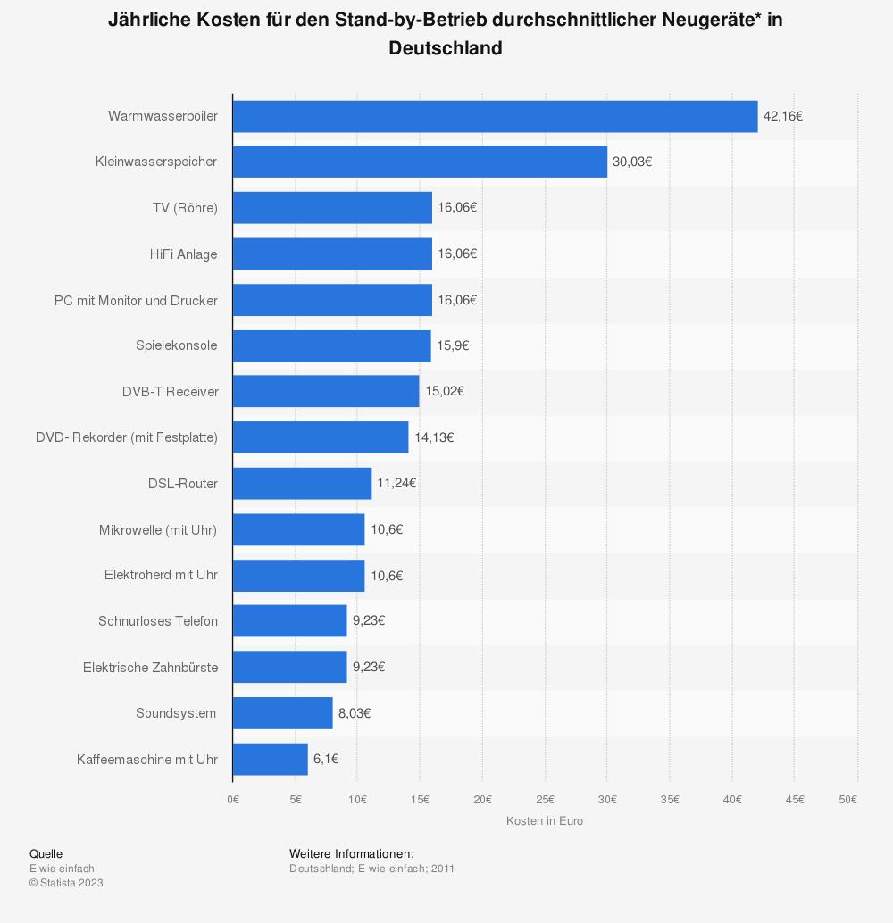 Statistik: Jährliche Kosten für den Stand-by-Betrieb durchschnittlicher Neugeräte* in Deutschland | Statista