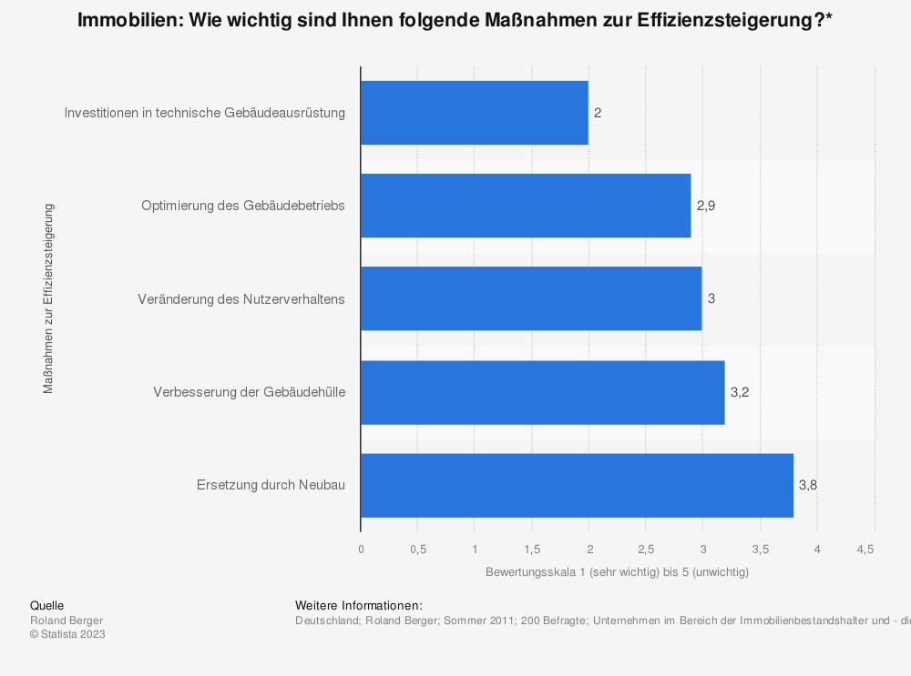 Statistik: Immobilien: Wie wichtig sind Ihnen folgende Maßnahmen zur Effizienzsteigerung?* | Statista