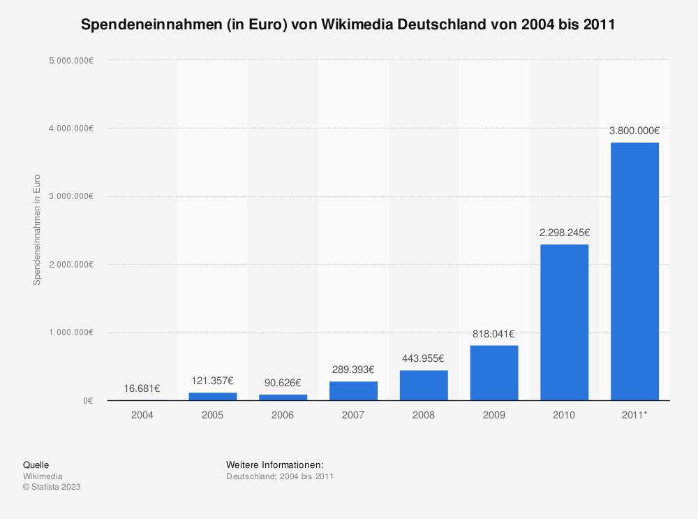 Statistik: Spendeneinnahmen (in Euro) von Wikimedia Deutschland von 2004 bis 2011   Statista