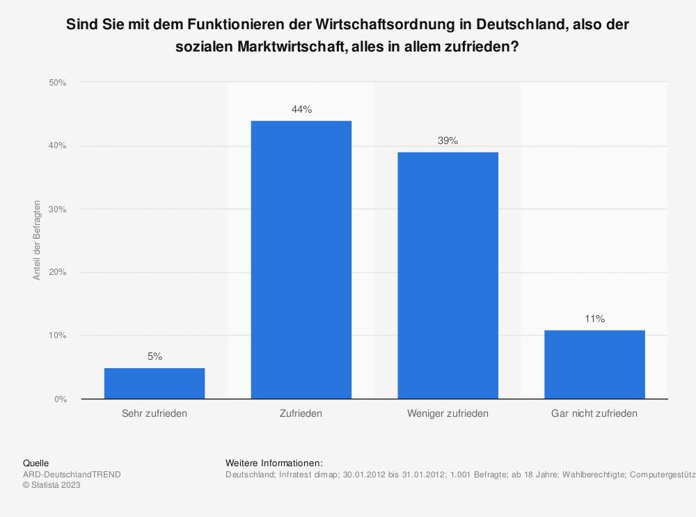 Statistik: Sind Sie mit dem Funktionieren der Wirtschaftsordnung in Deutschland, also der sozialen Marktwirtschaft, alles in allem zufrieden? | Statista