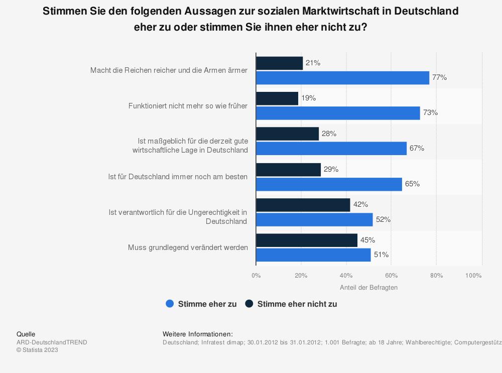 Statistik: Stimmen Sie den folgenden Aussagen zur sozialen Marktwirtschaft in Deutschland eher zu oder stimmen Sie ihnen eher nicht zu? | Statista