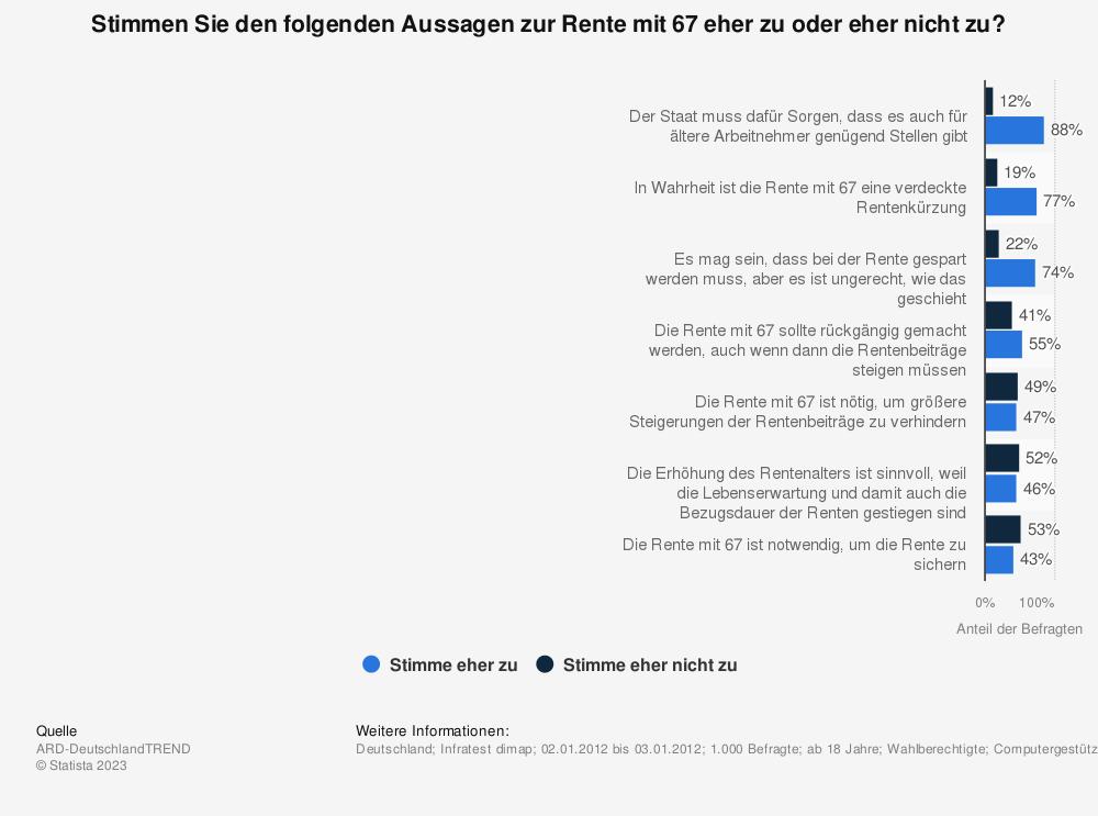 Statistik: Stimmen Sie den folgenden Aussagen zur Rente mit 67 eher zu oder eher nicht zu? | Statista