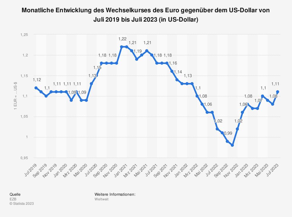 Statistik: Monatliche Entwicklung des Wechselkurses des Euro gegenüber dem US-Dollar von Dezember 2018 bis Dezember 2019 (in US-Dollar) | Statista