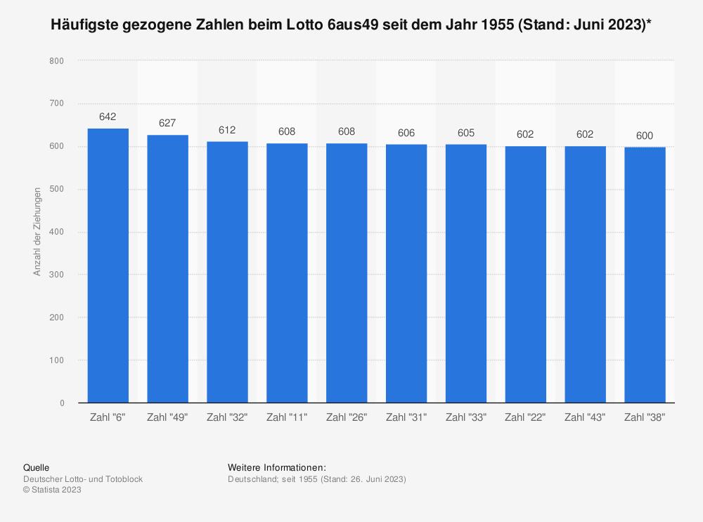 Statistik: Häufigste gezogene Zahlen beim Lotto 6aus49 seit dem Jahr 1955 (Stand: 04.01.2019)* | Statista