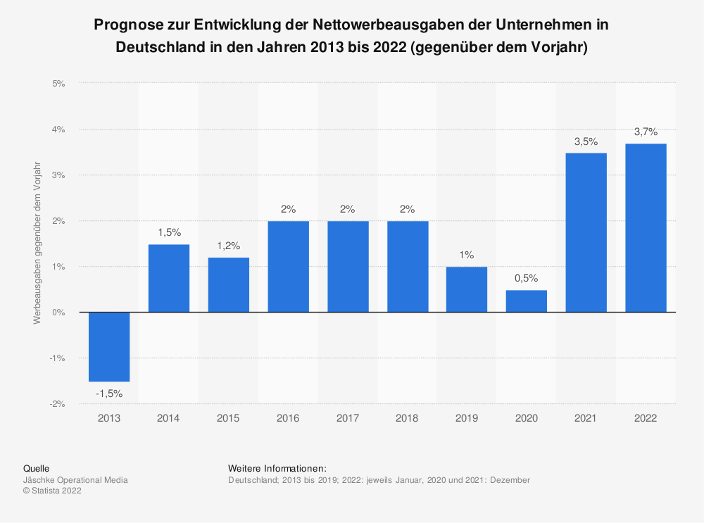 Statistik: Prognose zur Entwicklung der Nettowerbeausgaben der Unternehmen in Deutschland in den Jahren 2013 bis 2020 (gegenüber dem Vorjahr) | Statista