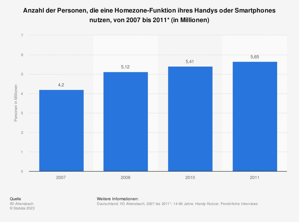 Statistik: Anzahl der Personen, die eine Homezone-Funktion ihres Handys oder Smartphones nutzen, von 2007 bis 2011* (in Millionen) | Statista