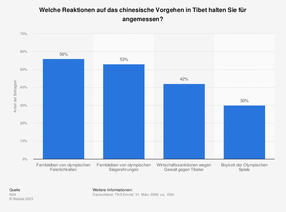 Statistik: Welche Reaktionen auf das chinesische Vorgehen in Tibet halten Sie für angemessen? | Statista