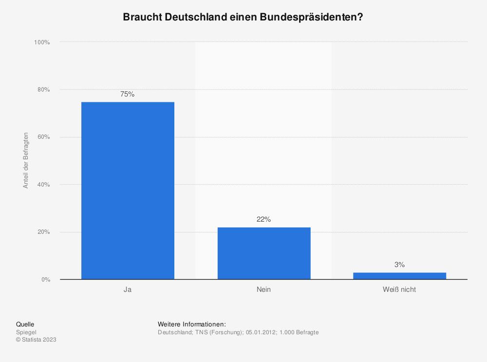 Statistik: Braucht Deutschland einen Bundespräsidenten? | Statista