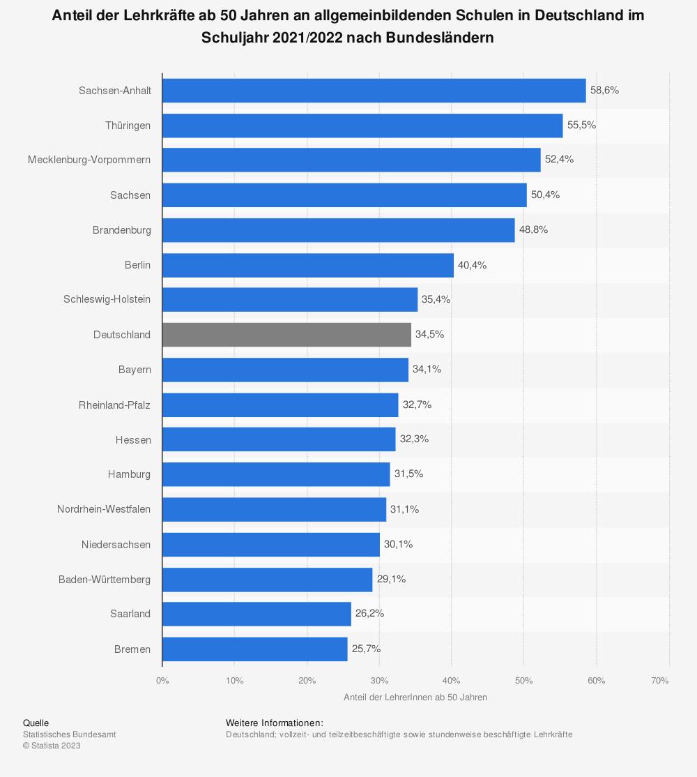 Statistik: Anteil der Lehrkräfte ab 50 Jahren an allgemeinbildenden Schulen in Deutschland im Schuljahr 2019/2020 nach Bundesländern | Statista