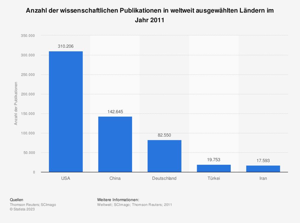 Statistik: Anzahl der wissenschaftlichen Publikationen in weltweit ausgewählten Ländern im Jahr 2011 | Statista