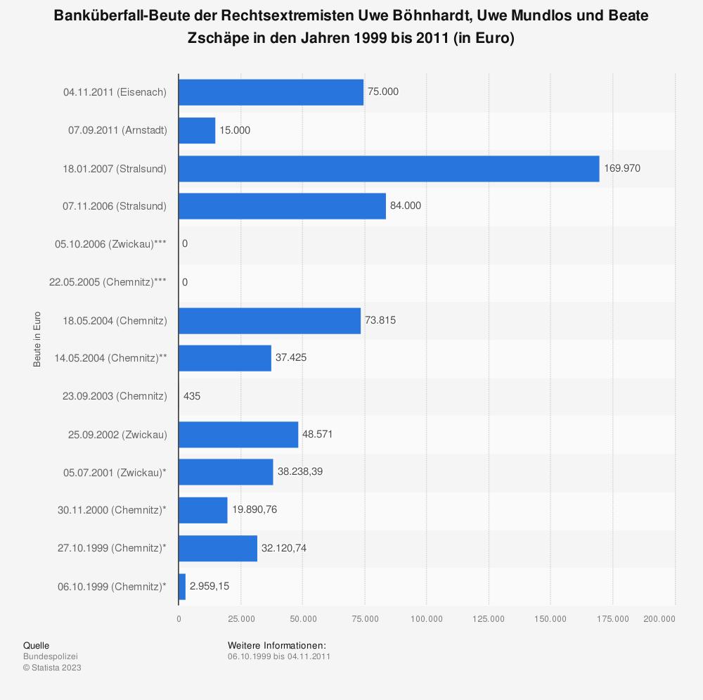 Statistik: Banküberfall-Beute der Rechtsextremisten Uwe Böhnhardt, Uwe Mundlos und Beate Zschäpe in den Jahren 1999 bis 2011 (in Euro) | Statista