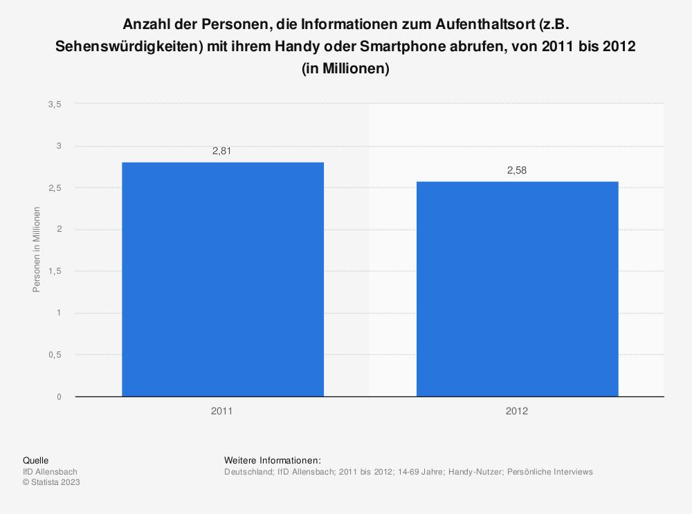 Statistik: Anzahl der Personen, die Informationen zum Aufenthaltsort (z.B. Sehenswürdigkeiten) mit ihrem Handy oder Smartphone abrufen, von 2011 bis 2012 (in Millionen) | Statista