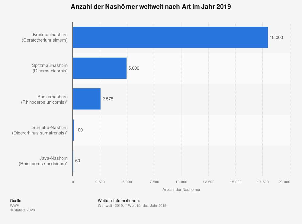 Statistik: Anzahl der Nashörner weltweit nach Art im Jahr 2015 | Statista