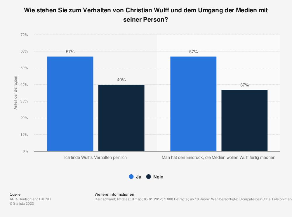 Statistik: Wie stehen Sie zum Verhalten von Christian Wulff und dem Umgang der Medien mit seiner Person?  | Statista