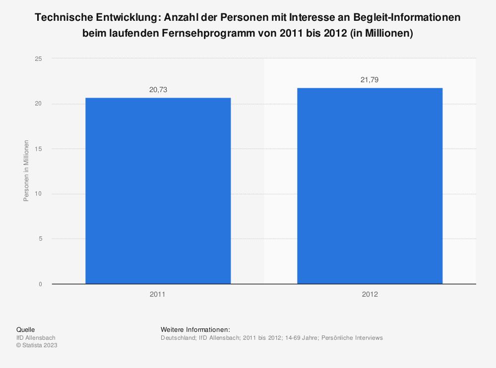 Statistik: Technische Entwicklung: Anzahl der Personen mit Interesse an Begleit-Informationen beim laufenden Fernsehprogramm von 2011 bis 2012 (in Millionen) | Statista
