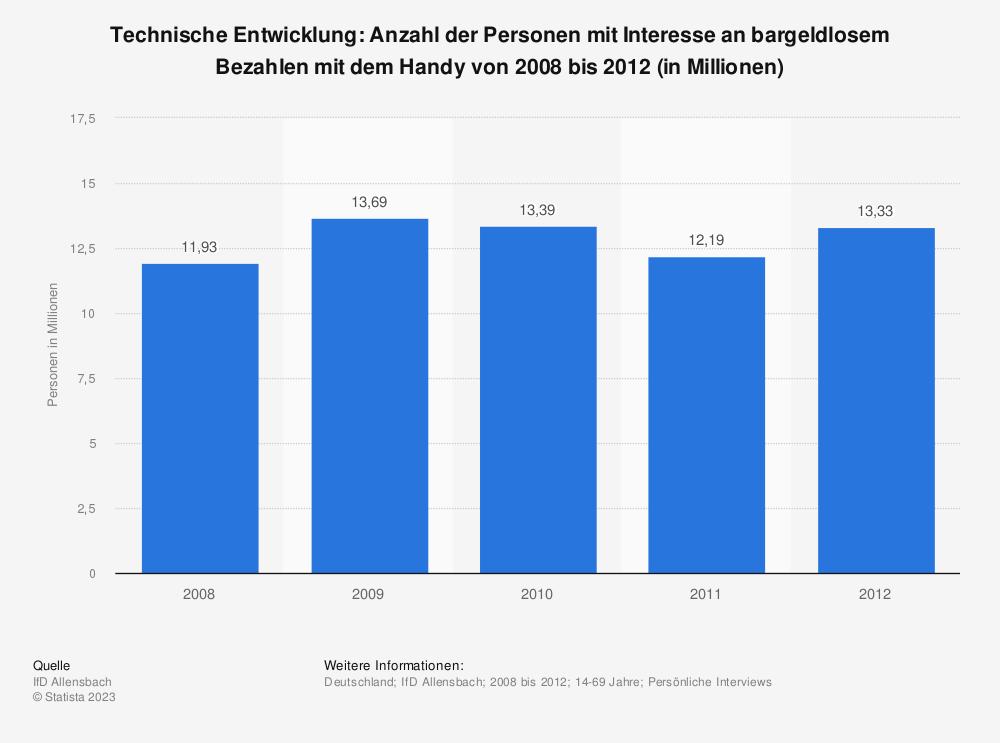 Statistik: Technische Entwicklung: Anzahl der Personen mit Interesse an bargeldlosem Bezahlen mit dem Handy von 2008 bis 2012 (in Millionen) | Statista