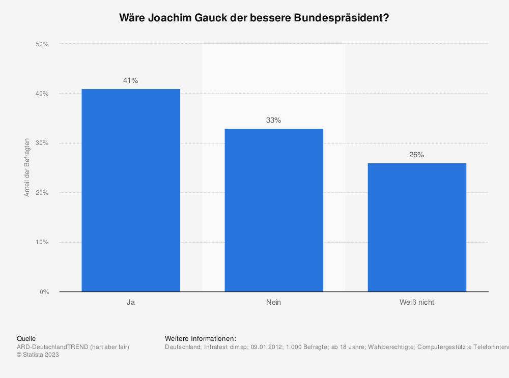 Statistik: Wäre Joachim Gauck der bessere Bundespräsident? | Statista