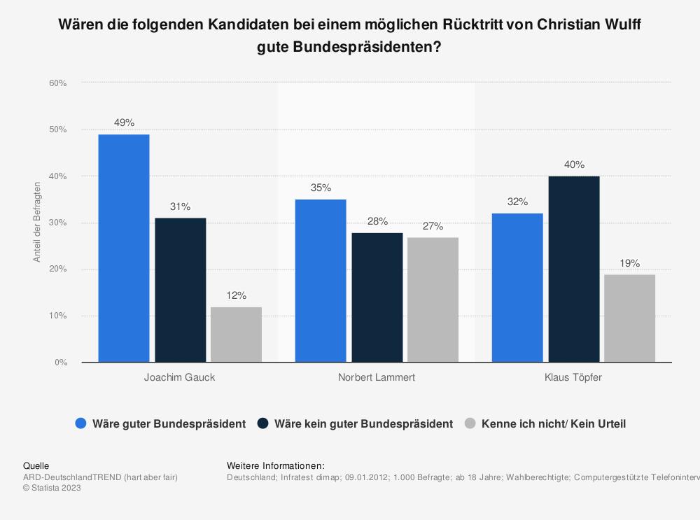 Statistik: Wären die folgenden Kandidaten bei einem möglichen Rücktritt von Christian Wulff gute Bundespräsidenten? | Statista