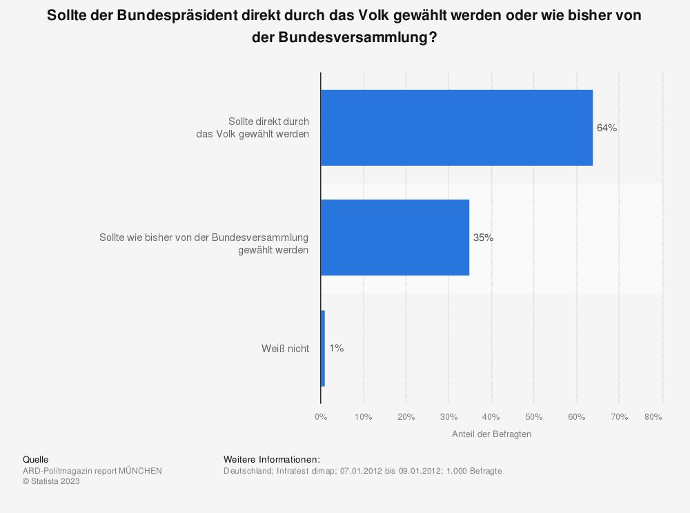 Statistik: Sollte der Bundespräsident direkt durch das Volk gewählt werden oder wie bisher von der Bundesversammlung? | Statista
