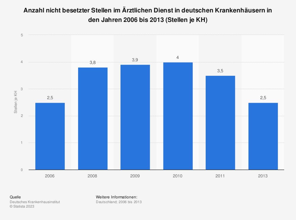 Statistik: Anzahl nicht besetzter Stellen im Ärztlichen Dienst in deutschen Krankenhäusern in den Jahren 2006 bis 2013 (Stellen je KH) | Statista