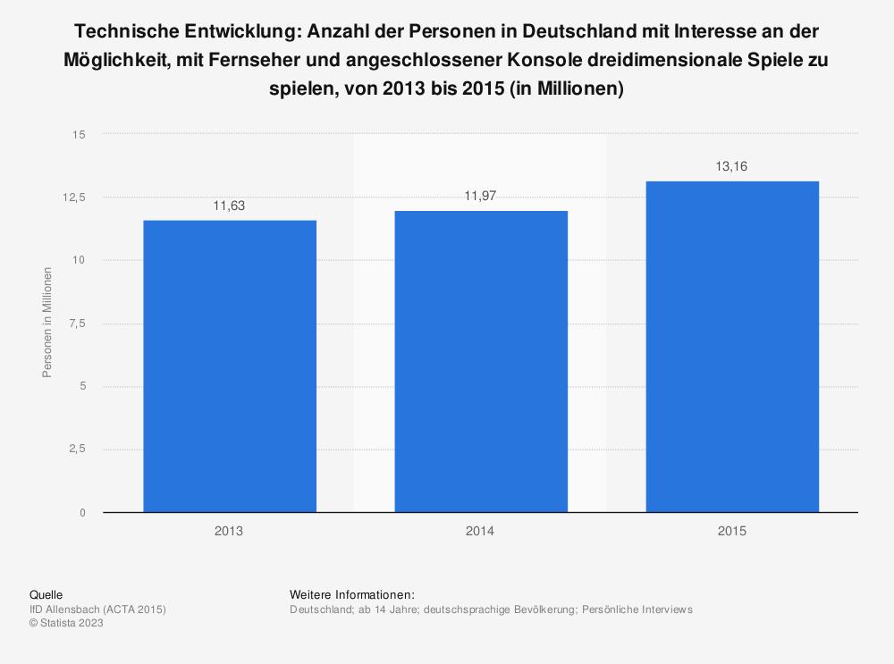Statistik: Technische Entwicklung: Anzahl der Personen in Deutschland mit Interesse an der Möglichkeit, mit Fernseher und angeschlossener Konsole dreidimensionale Spiele zu spielen, von 2013 bis 2015 (in Millionen) | Statista
