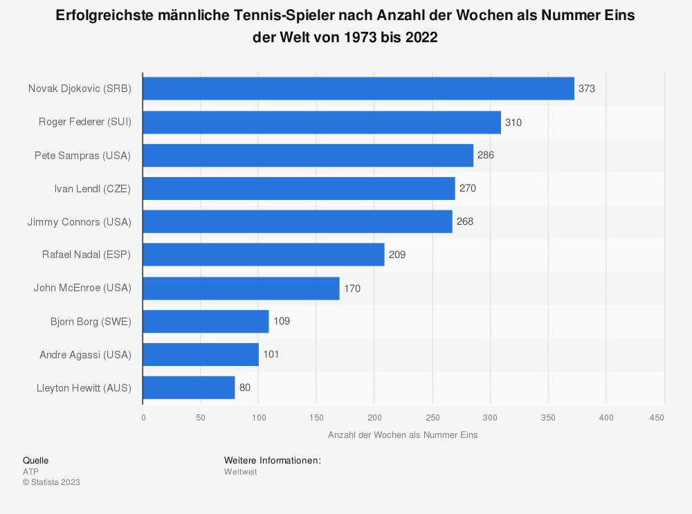 Statistik: Erfolgreichste männliche Tennis-Spieler nach Anzahl der Wochen als Nummer Eins der Welt von 1973 bis 2018 | Statista