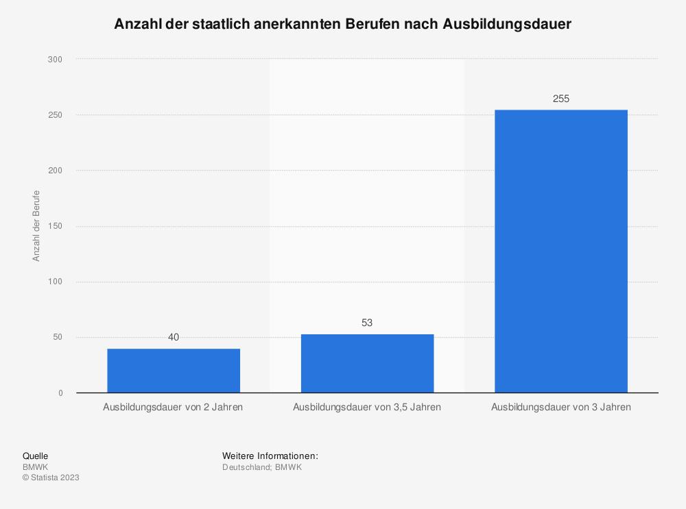 Statistik: Anzahl der staatlich anerkannten Berufen nach Ausbildungsdauer | Statista