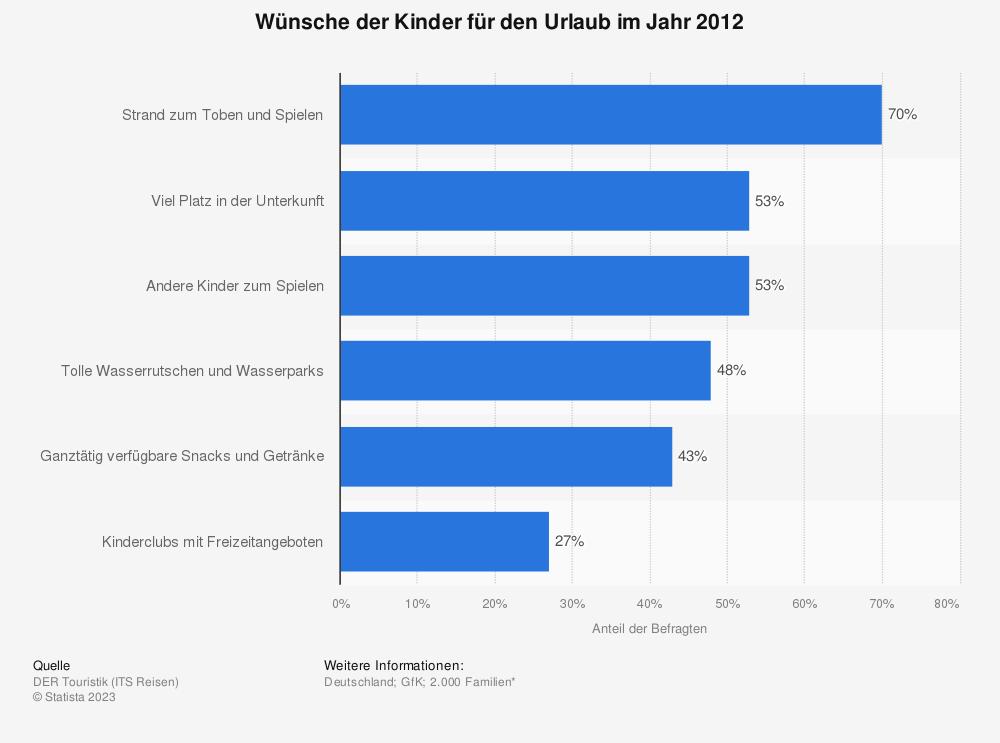 Statistik: Wünsche der Kinder für den Urlaub im Jahr 2012 | Statista