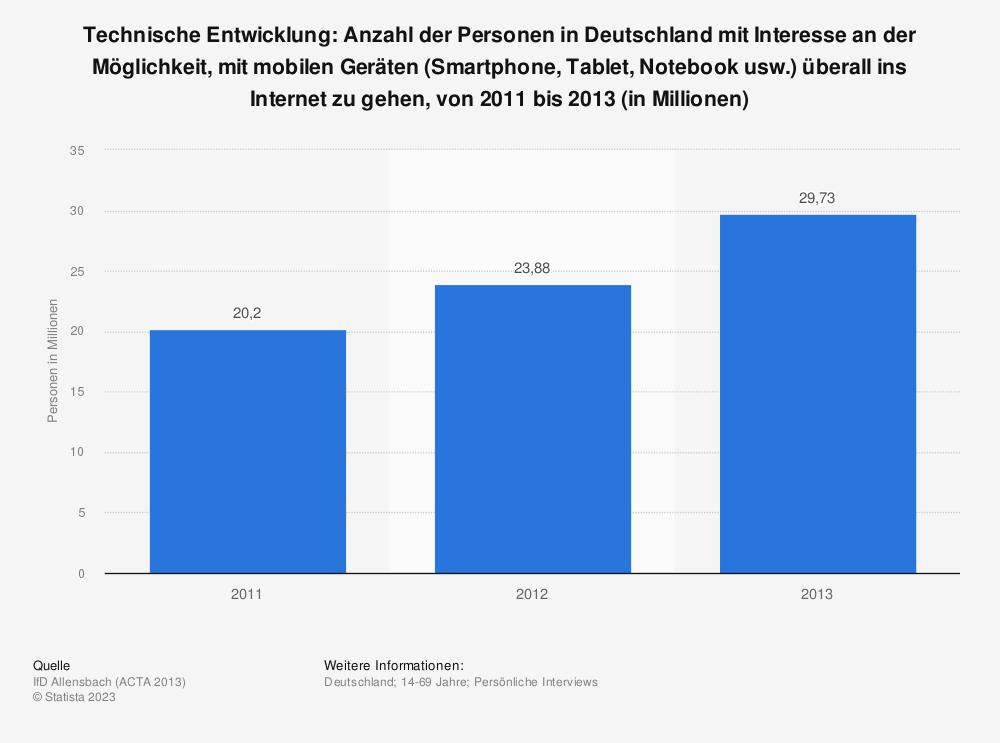 Statistik: Technische Entwicklung: Anzahl der Personen in Deutschland mit Interesse an der Möglichkeit, mit mobilen Geräten (Smartphone, Tablet, Notebook usw.) überall ins Internet zu gehen, von 2011 bis 2013 (in Millionen) | Statista