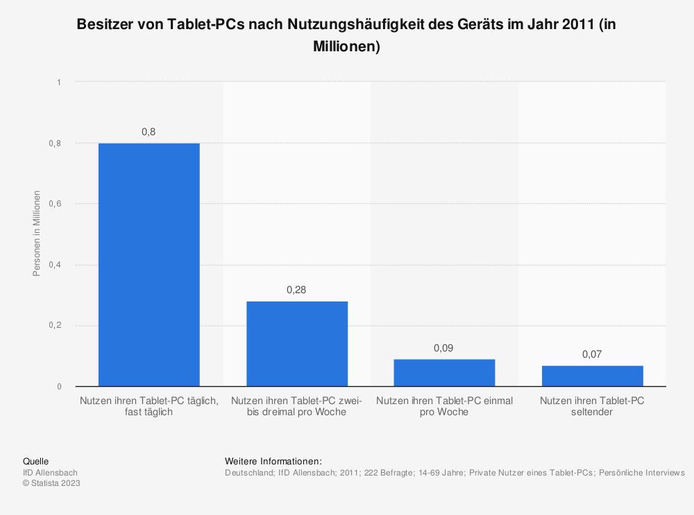 Statistik: Besitzer von Tablet-PCs nach Nutzungshäufigkeit des Geräts im Jahr 2011 (in Millionen) | Statista