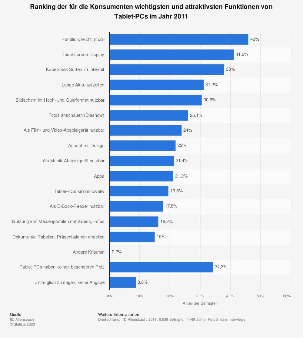 Statistik: Ranking der für die Konsumenten wichtigsten und attraktivsten Funktionen von Tablet-PCs im Jahr 2011 | Statista