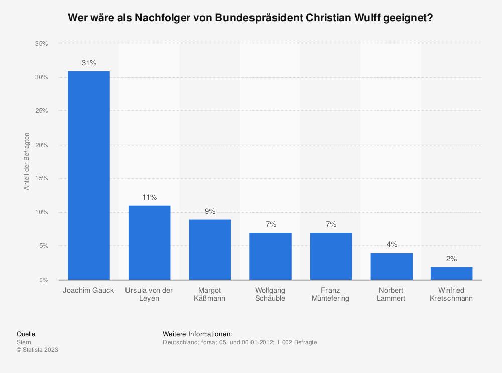 Statistik: Wer wäre als Nachfolger von Bundespräsident Christian Wulff geeignet? | Statista
